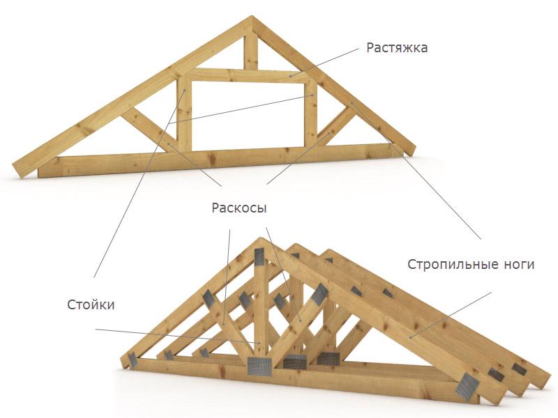 Как сделать стропила на крышу гараж