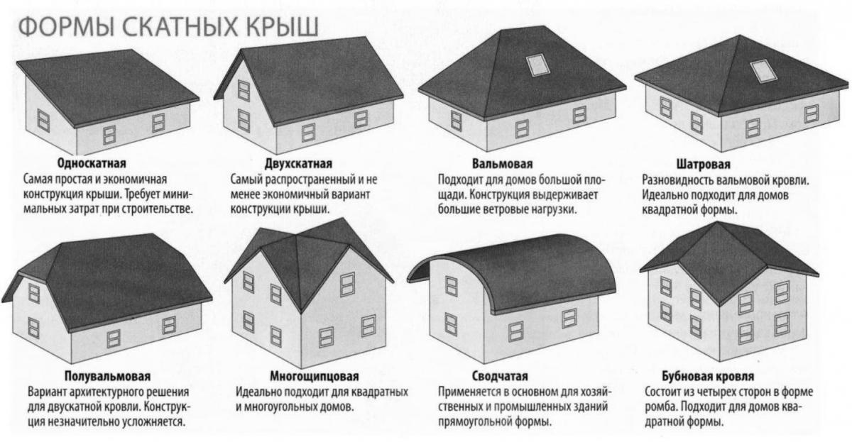 dom-s-lomanoj-kryshej-formy