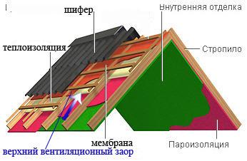 Delta пароизоляции