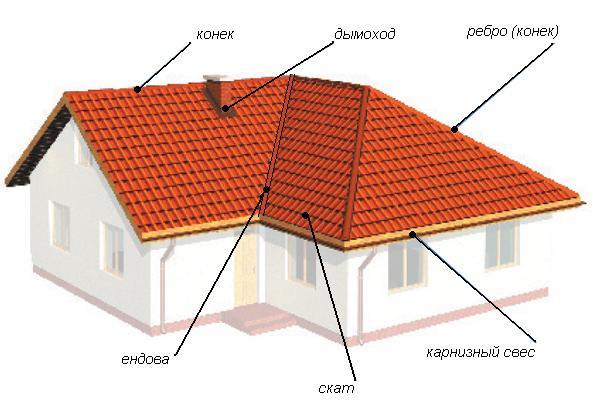 Как сделать трехскатную крышу на пристройке