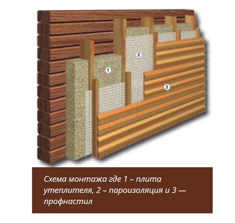 Обшивка деревянного дома профнастилом своими руками фото