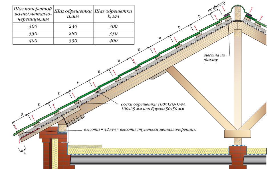 Как построить крышу своими руками из металлочерепицы