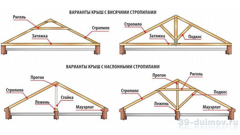 Как сделать стропила для крыши