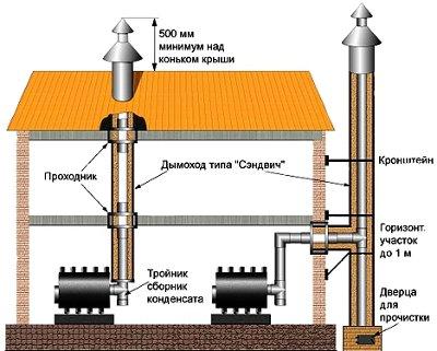 Ремонт дымоходов для газовых котлов в липецке дымоходы из кирпича для твердотопливных котлов видео