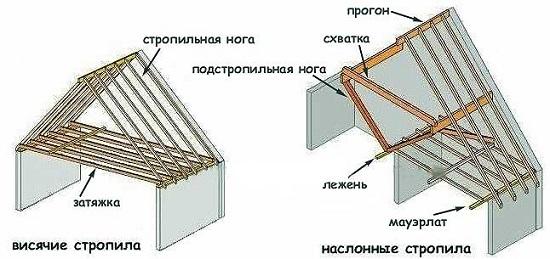 Vidy derevjannyh krovelnyh konstrukcij