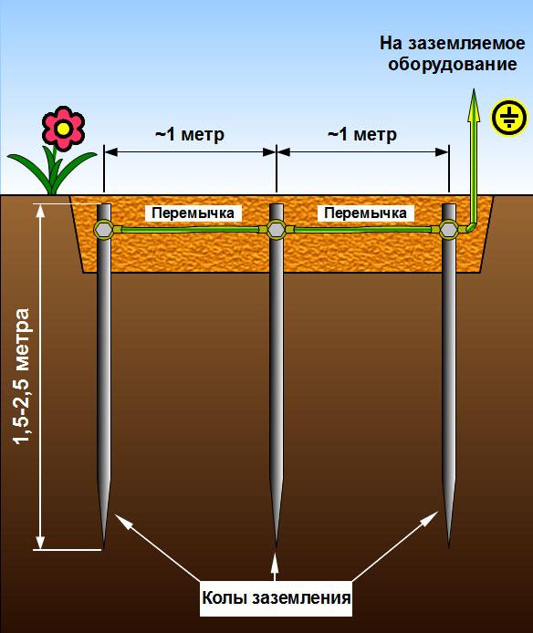 Гидроизоляции в подвальных помещениях. внутренней