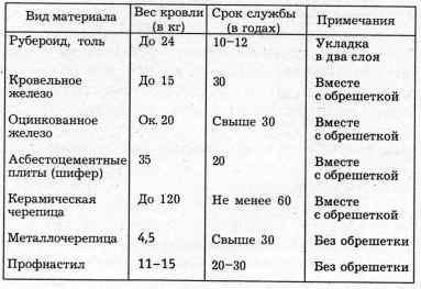 сравнение долговечности кровельных материалов