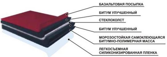 Гидроизоляция фундаментов и помещений