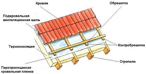 Картинки по запросу монтажа профнастила на крышу